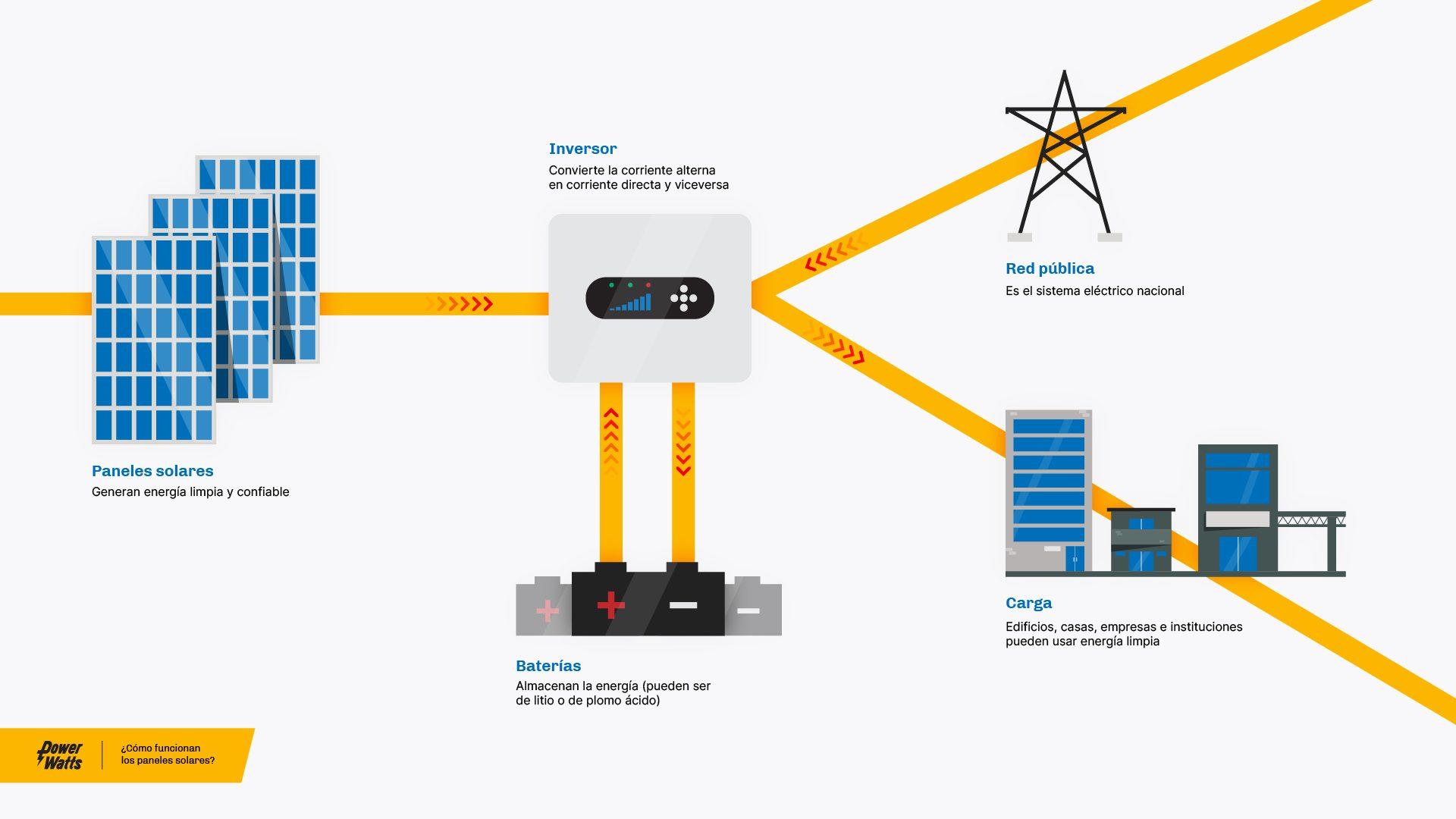 Cómo funciona - Power Watts